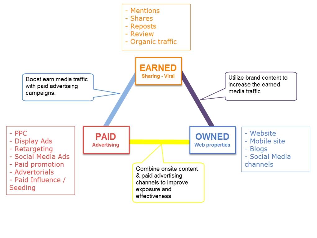 9226DigitalMarketing10 1460621737 - Hướng dẫn xây dựng chiến lược Digital Marketing từ A – Z (Phần 1)