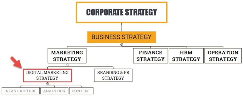 9226DigitalMarketing2 1460621541 - Hướng dẫn xây dựng chiến lược Digital Marketing từ A – Z (Phần 1)