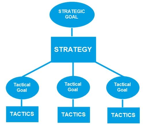 9226DigitalMarketing3 1460621563 - Hướng dẫn xây dựng chiến lược Digital Marketing từ A – Z (Phần 1)
