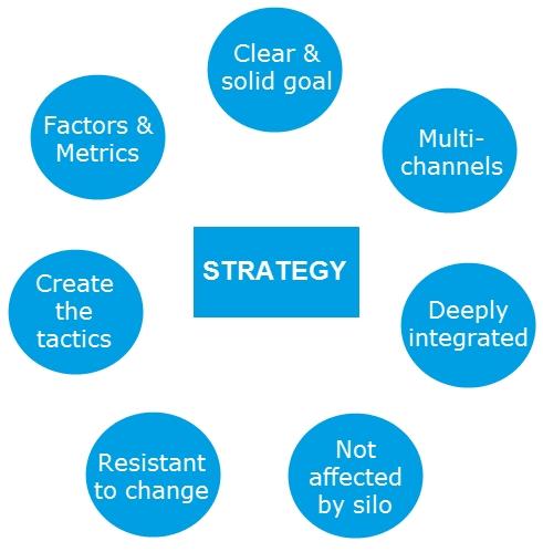 9226DigitalMarketing5 1460621616 - Hướng dẫn xây dựng chiến lược Digital Marketing từ A – Z (Phần 1)