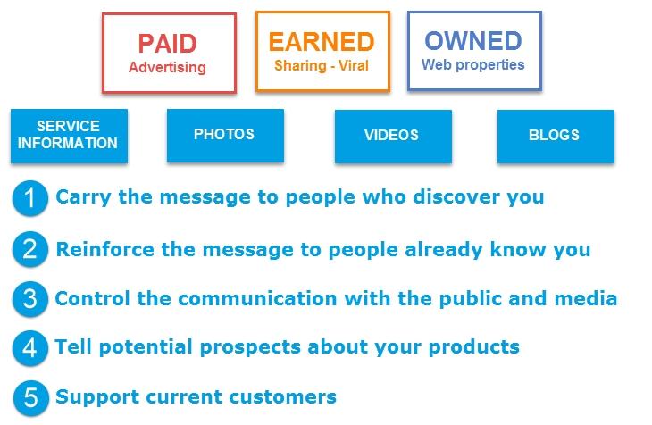 9226DigitalMarketing9 1460621700 - Hướng dẫn xây dựng chiến lược Digital Marketing từ A – Z (Phần 1)