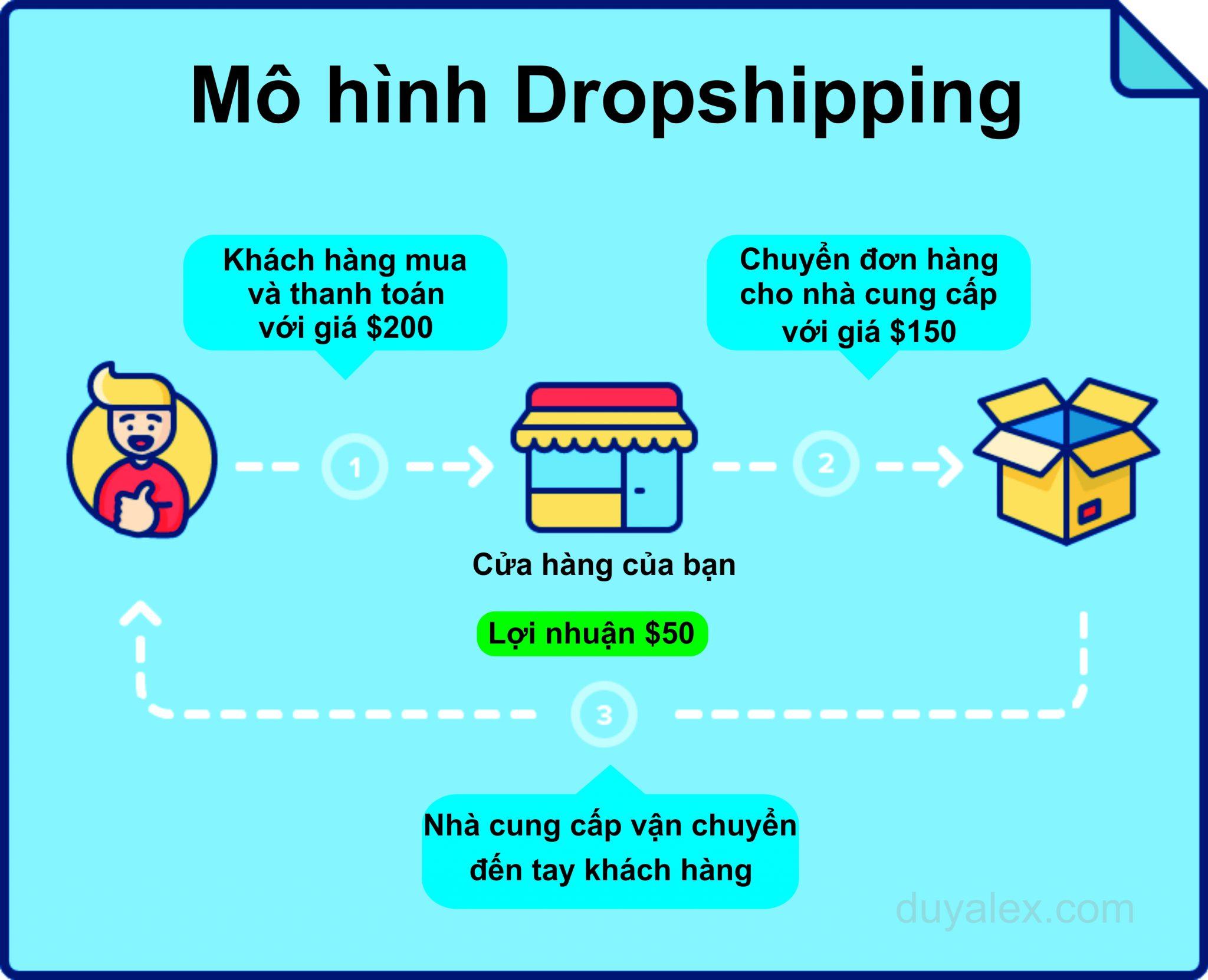 Dropship là gì - Hướng dẫn kiếm tiền online dễ dàng nhất 2018