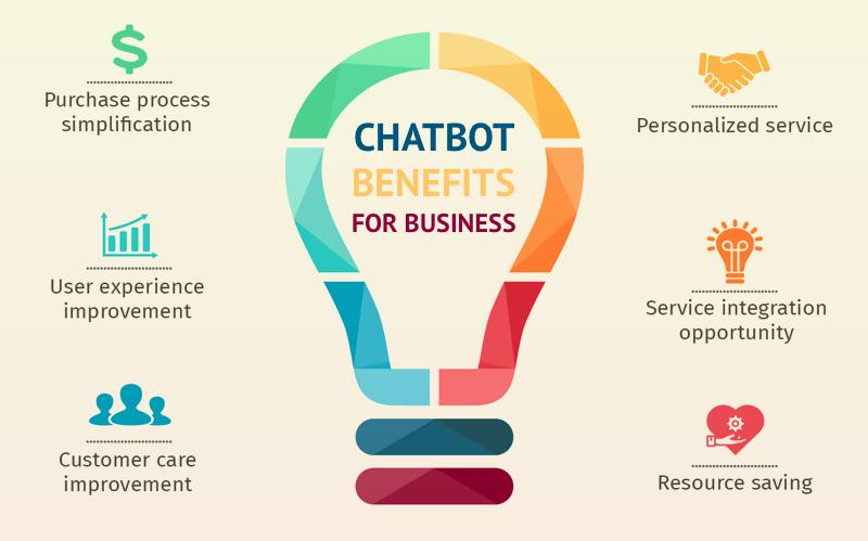 chatbot in business benefits - Chatbot là gì? Giải mã Chatbot Viral trên Facebook - Bí mật của các chuyên gia!