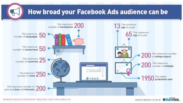 facebook quang cao hien thi - Giữa Google và Facebook, Doanh nghiệp của bạn nên lựa chọn kênh quảng cáo nào?