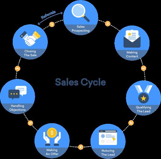 quy trinh ban hang - Quy trình bán hàng 7 bước và 4 cách tăng tỷ lệ chốt đơn hàng thành công