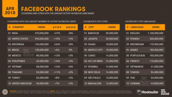 thong ke facebook global - Giữa Google và Facebook, Doanh nghiệp của bạn nên lựa chọn kênh quảng cáo nào?