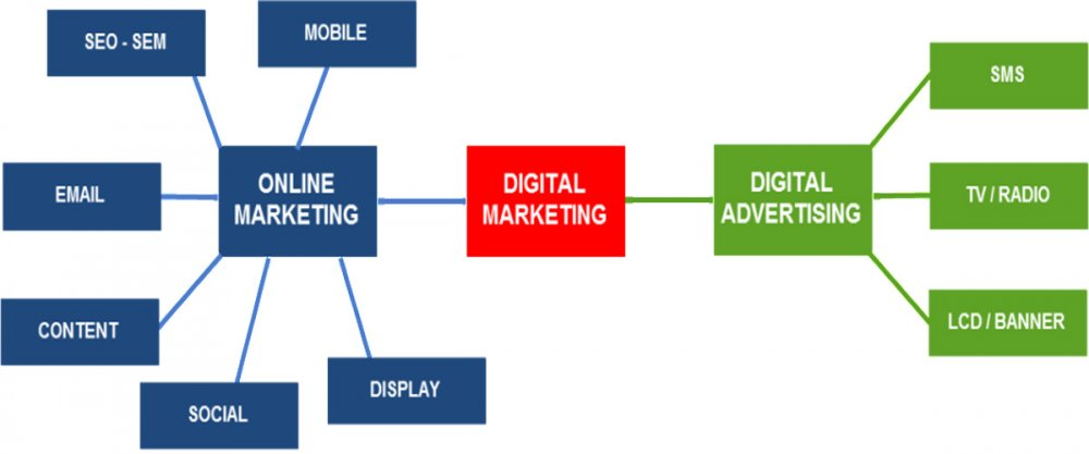 Digital Marketing Gom Nhung Gi