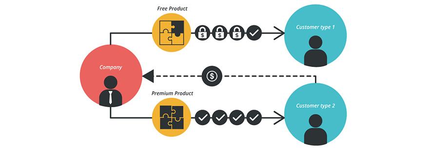 freemium model miễn phí kết hợp cao cấp