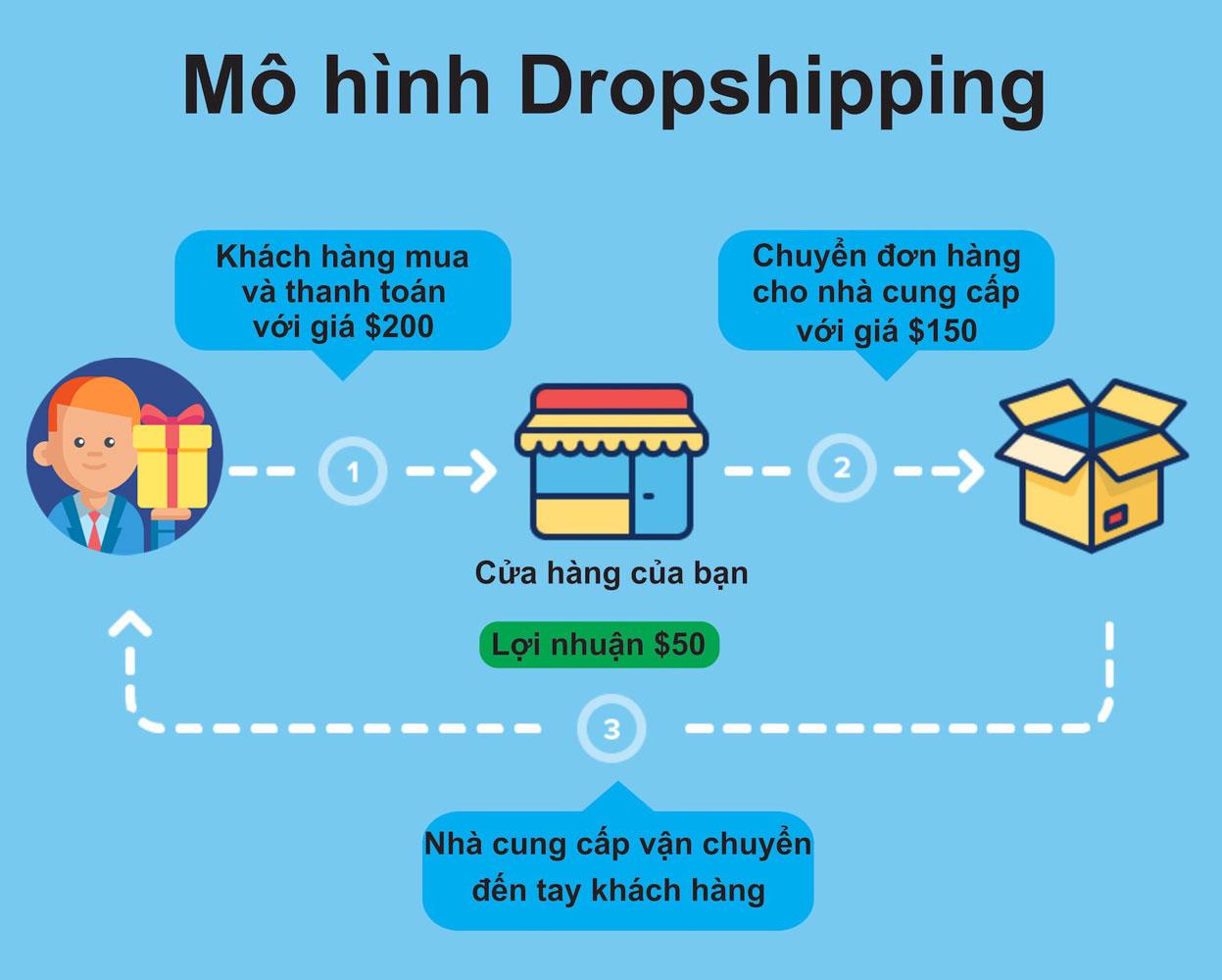 mô hình dropshipping1